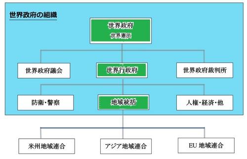 世界政府の組織R1.jpg